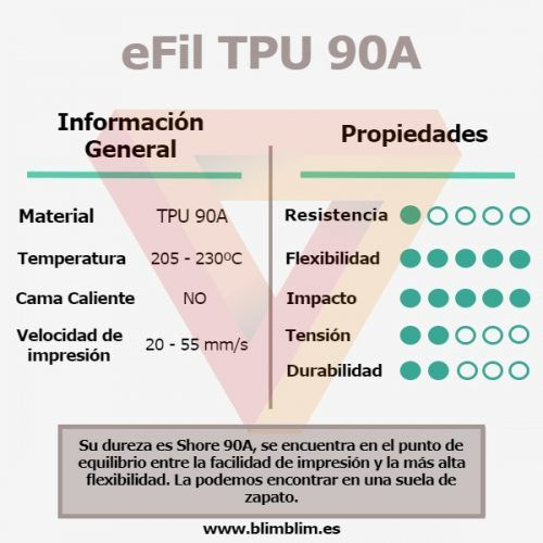 Características TPU90A
